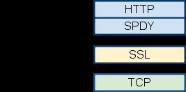 SPDY entre HTTP et SSL